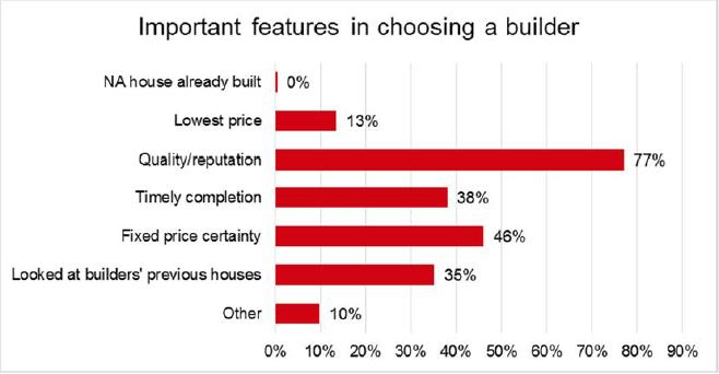 Builder_choice